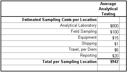 est. sampling costs